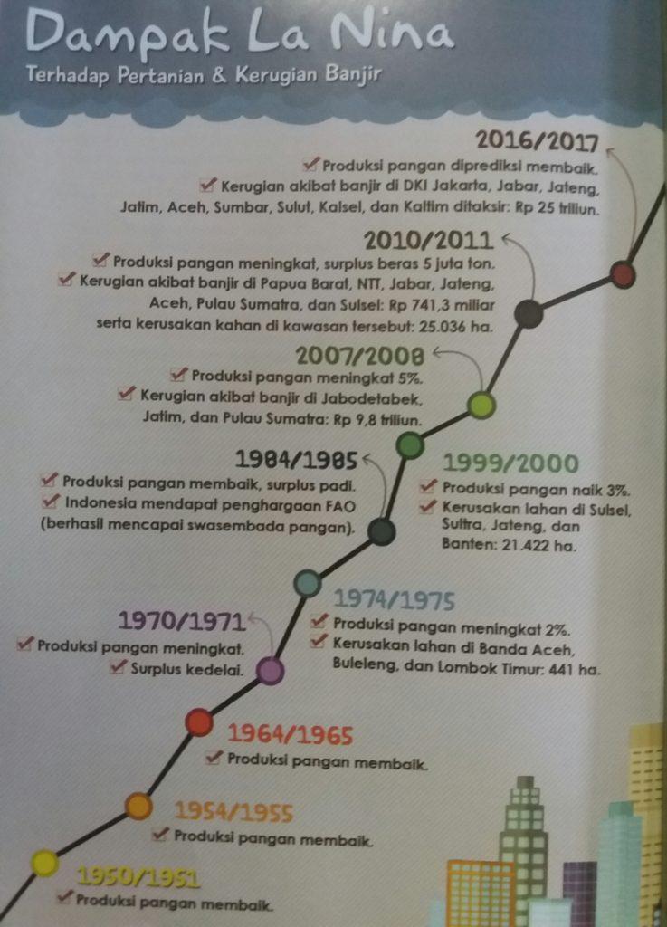Dampak La Nina (Sumber : Sains Indonesia)